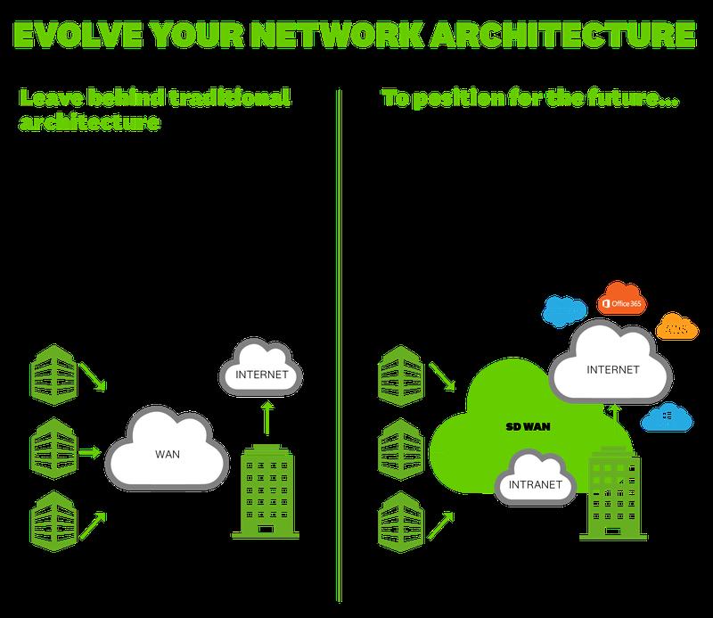 Networking SD-WAN  NOW Award Winning NZ Broadband Provider